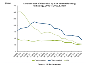 Lelized cost of electricity, by main renewable energy technology, 2009 to 2019, $/MWH